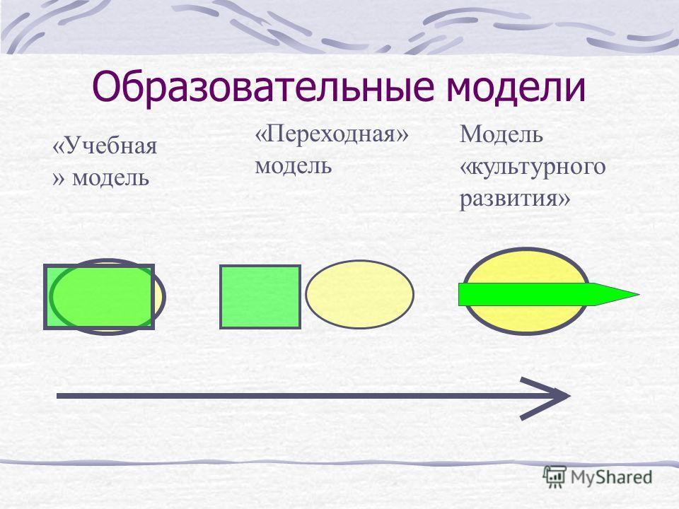 «Учебная » модель Модель «культурного развития» «Переходная» модель Образовательные модели