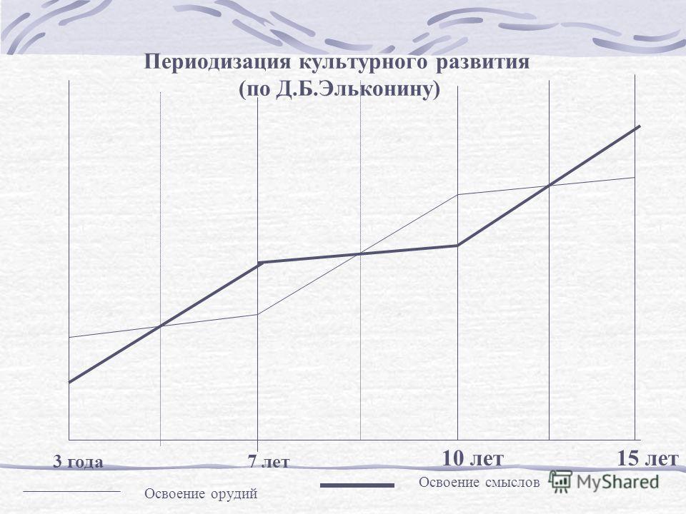 10 лет15 лет 3 года Освоение орудий Освоение смыслов Периодизация культурного развития (по Д.Б.Эльконину) 7 лет