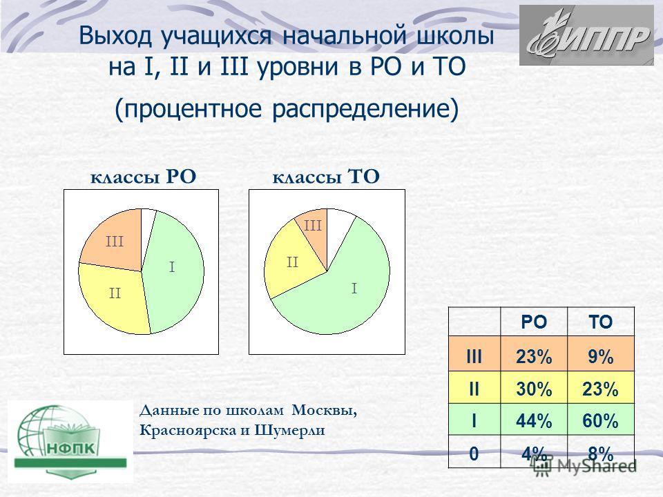 РОТО III23%9% II30%23% I44%60% 04%8% Выход учащихся начальной школы на I, II и III уровни в РО и ТО (процентное распределение) Данные по школам Москвы, Красноярска и Шумерли I II III I II III классы РОклассы ТО