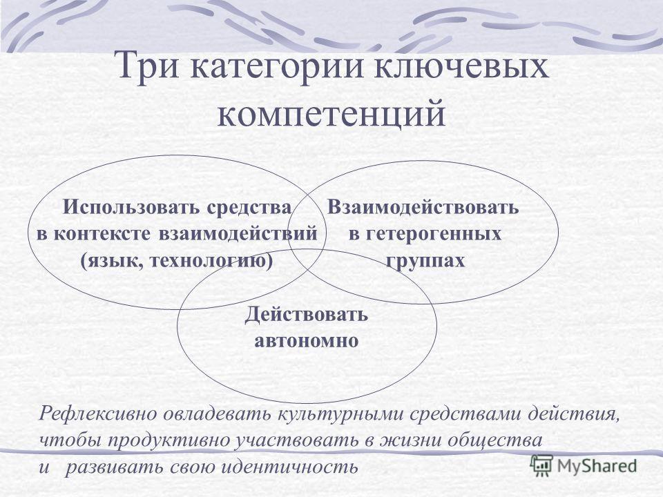 Три категории ключевых компетенций Использовать средства в контексте взаимодействий (язык, технологию) Взаимодействовать в гетерогенных группах Действовать автономно Рефлексивно овладевать культурными средствами действия, чтобы продуктивно участвоват