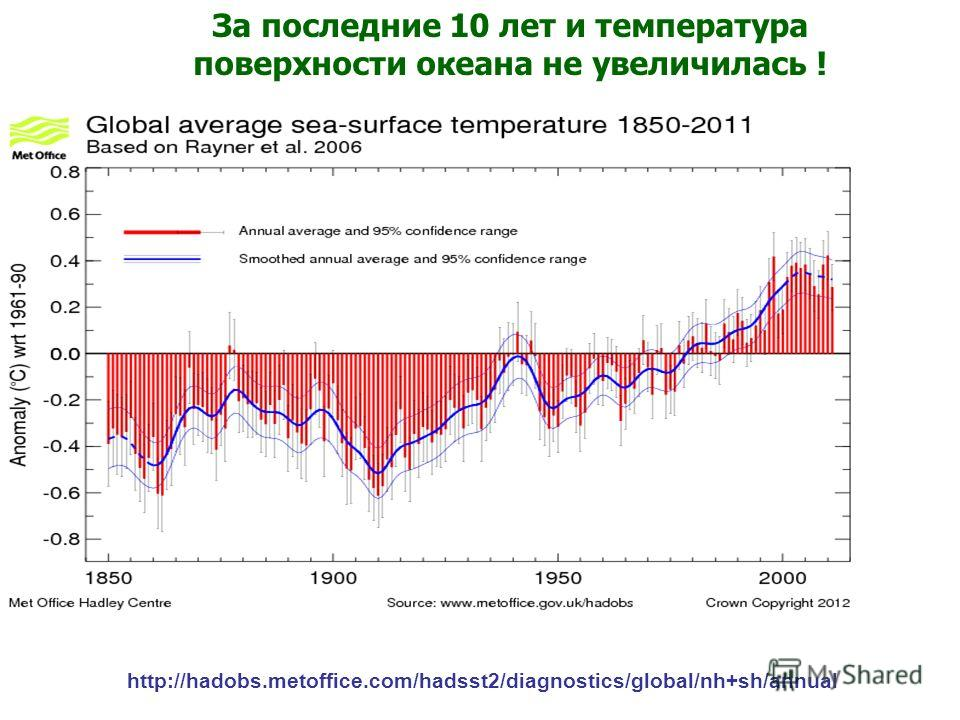 http://hadobs.metoffice.com/hadsst2/diagnostics/global/nh+sh/annual За последние 10 лет и температура поверхности океана не увеличилась !