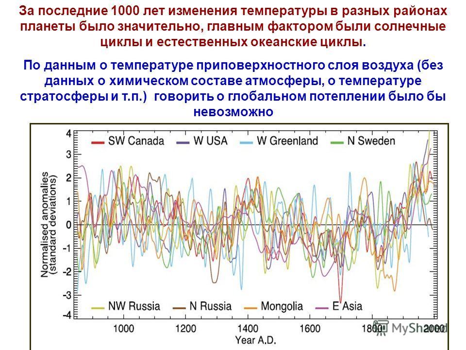 За последние 1000 лет изменения температуры в разных районах планеты было значительно, главным фактором были солнечные циклы и естественных океанские циклы. По данным о температуре приповерхностного слоя воздуха (без данных о химическом составе атмос