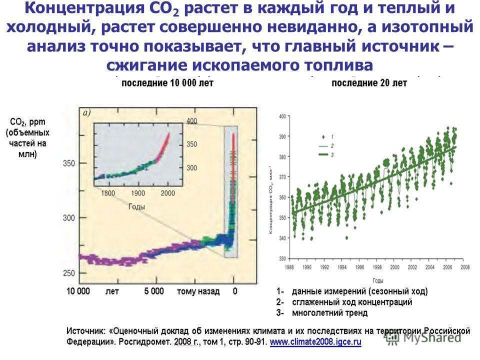 Концентрация СО 2 растет в каждый год и теплый и холодный, растет совершенно невиданно, а изотопный анализ точно показывает, что главный источник – сжигание ископаемого топлива