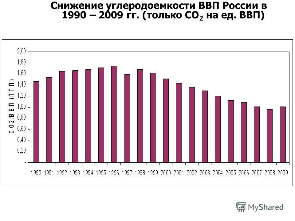 Снижение углеродоемкости ВВП России в 1990 – 2009 гг. (только СО 2 на ед. ВВП)