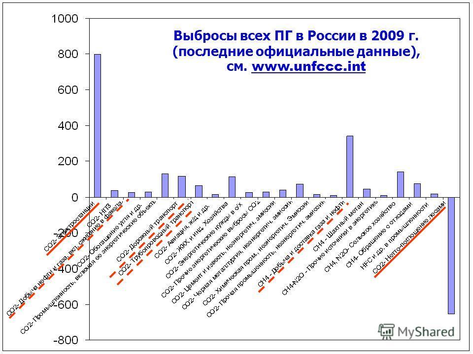 Выбросы всех ПГ в России в 2009 г. (последние официальные данные), см. www.unfccc.int