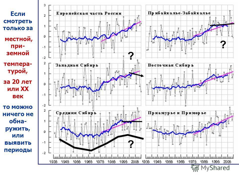 Если смотреть только за местной, при- земной темпера- турой, за 20 лет или XX век то можно ничего не обна- ружить, или выявить периоды ? ? ?