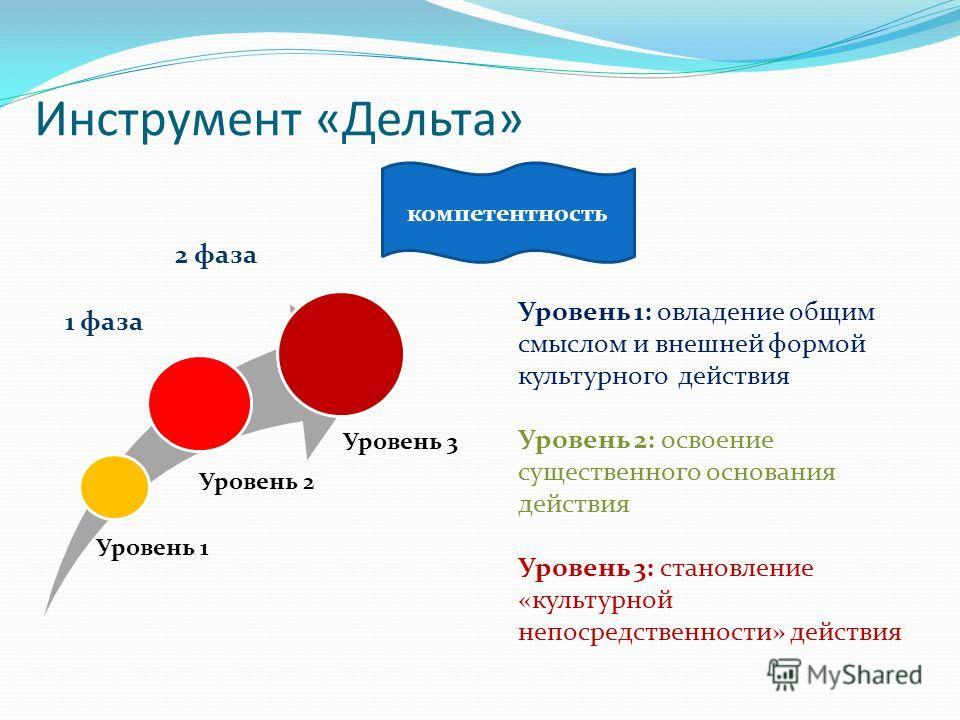 Инструмент «Дельта» компетентность 1 фаза 2 фаза Уровень 1: овладение общим смыслом и внешней формой культурного действия Уровень 2: освоение существенного основания действия Уровень 3: становление «культурной непосредственности» действия