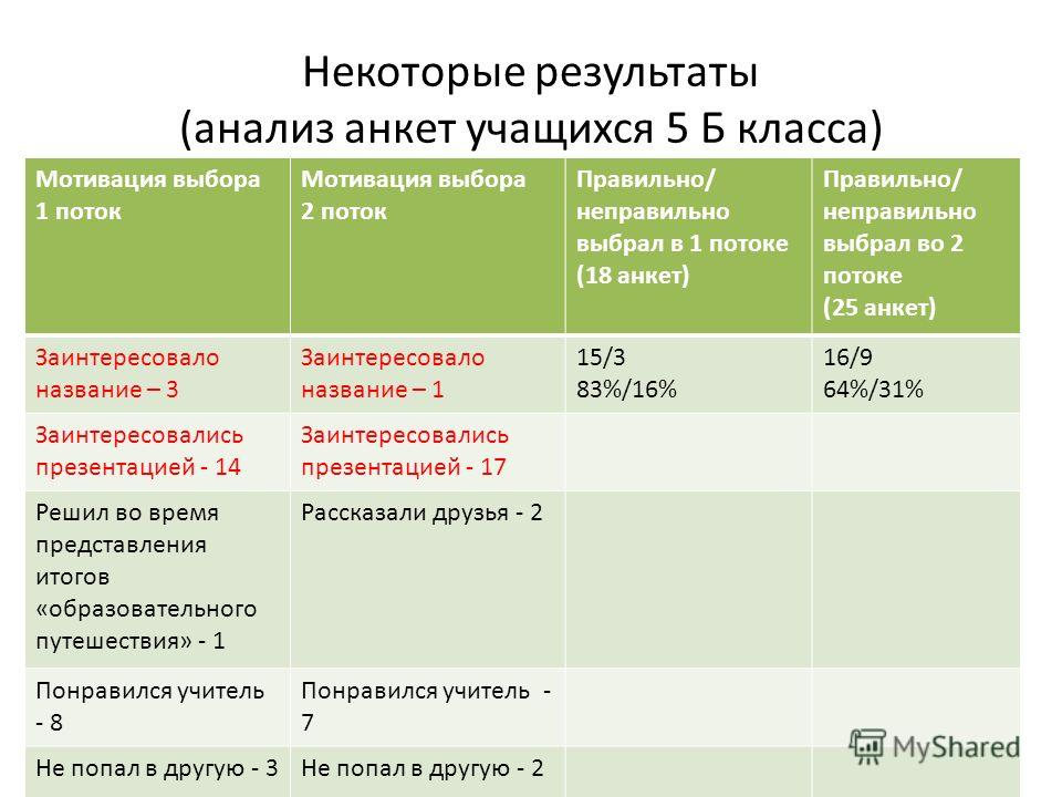 Некоторые результаты (анализ анкет учащихся 5 Б класса) Мотивация выбора 1 поток Мотивация выбора 2 поток Правильно/ неправильно выбрал в 1 потоке (18 анкет) Правильно/ неправильно выбрал во 2 потоке (25 анкет) Заинтересовало название – 3 Заинтересов