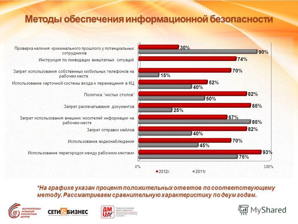Методы обеспечения информационной безопасности *На графике указан процент положительных ответов по соответствующему методу. Рассматриваем сравнительную характеристику по двум годам.