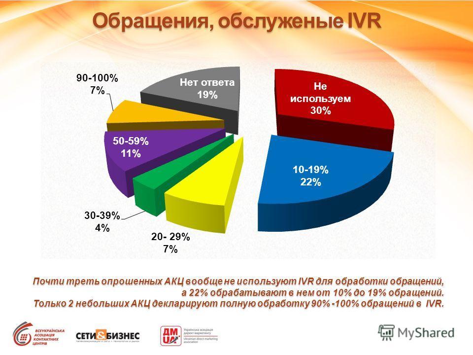Обращения, обслуженые IVR Почти треть опрошенных АКЦ вообще не используют IVR для обработки обращений, а 22% обрабатывают в нем от 10% до 19% обращений. Только 2 небольших АКЦ декларируют полную обработку 90% -100% обращений в IVR.