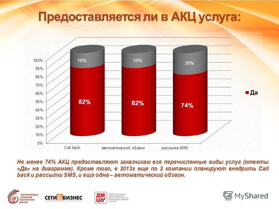 Предоставляется ли в АКЦ услуга: Не менее 74% АКЦ предоставляют заказчикам все перечисленные виды услуг (ответы «Да» на диаграмме). Кроме того, в 2013г еще по 2 компании планируют внедрить Call back и рассылки SMS, и еще одна – автоматический обзвон.
