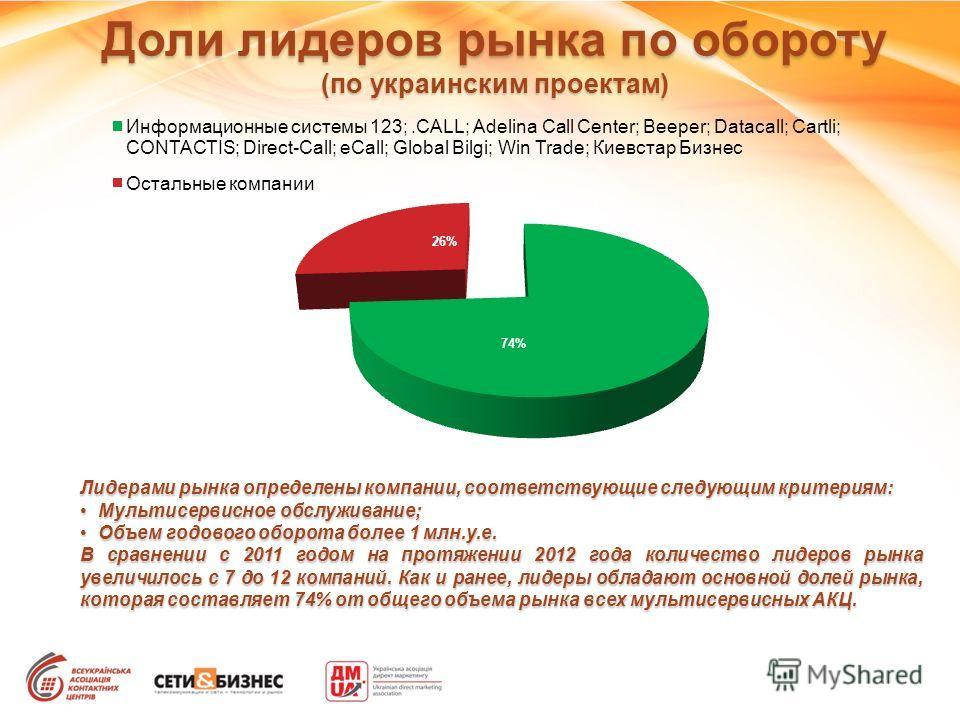 Доли лидеров рынка по обороту (по украинским проектам) Лидерами рынка определены компании, соответствующие следующим критериям: Мультисервисное обслуживание;Мультисервисное обслуживание; Объем годового оборота более 1 млн.у.е.Объем годового оборота б