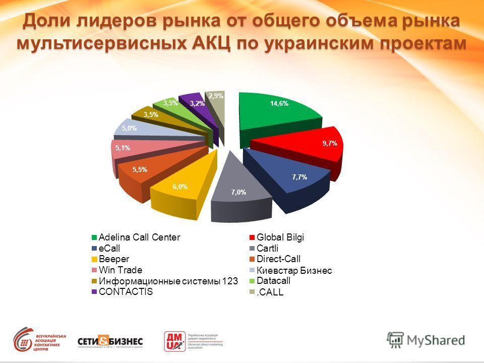 Доли лидеров рынка от общего объема рынка мультисервисных АКЦ по украинским проектам