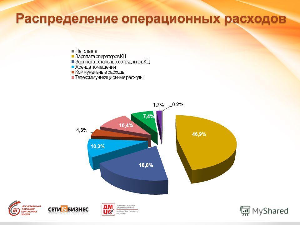 Распределение операционных расходов