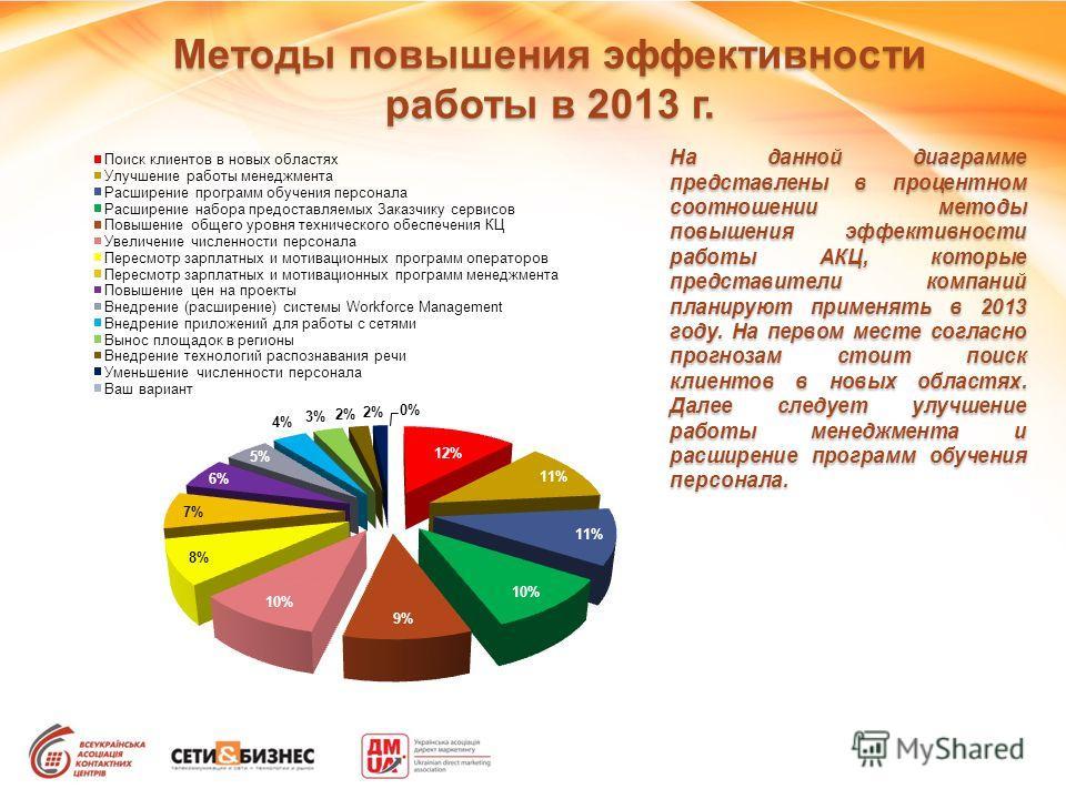 Методы повышения эффективности работы в 2013 г. На данной диаграмме представлены в процентном соотношении методы повышения эффективности работы АКЦ, которые представители компаний планируют применять в 2013 году. На первом месте согласно прогнозам ст