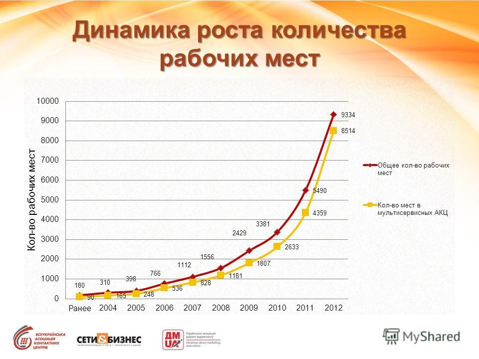 Динамика роста количества рабочих мест