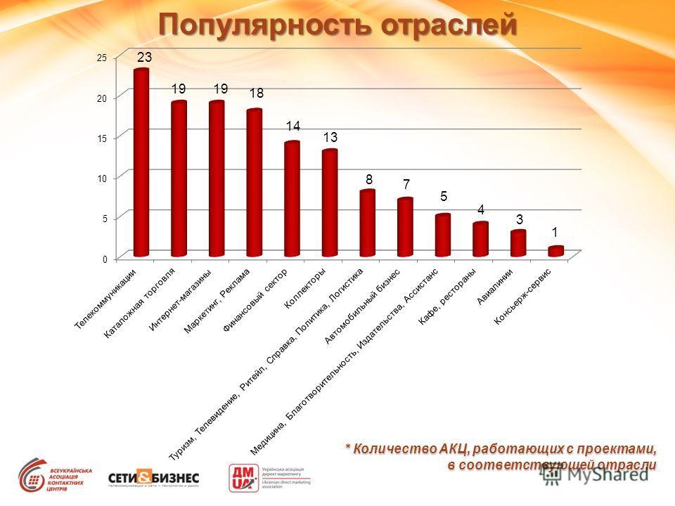 Популярность отраслей * Количество АКЦ, работающих с проектами, в соответствующей отрасли 23 19 18 14 13 8 7 5 4 3 1