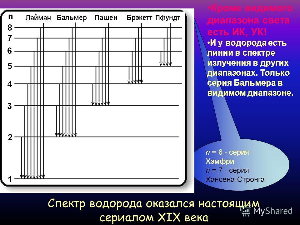 серия Бальмера Улавливаете закономерность в числах? Бальмер уловил. В 1885 году он предложил формулу, по которой можно рассчитать все эти длины волн: глазом на фотопластинке со спектром ртути (спектр ртути известен, по нему калибруют) «Мне представля