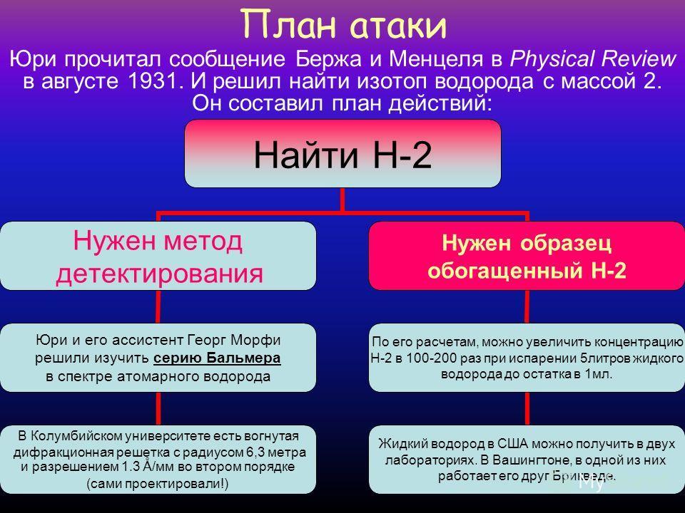 Какой тяжелый водород… В 1919 году Штерн сообщил о неудаче в поиске изотопов водорода и кислорода с атомным весом, кроме 1 и 16 соответственно. В 1929 году два химика из Беркли – Жак и Джонстон обнаружили стабильные изотопы кислорода O-17 и O-18 ( Их