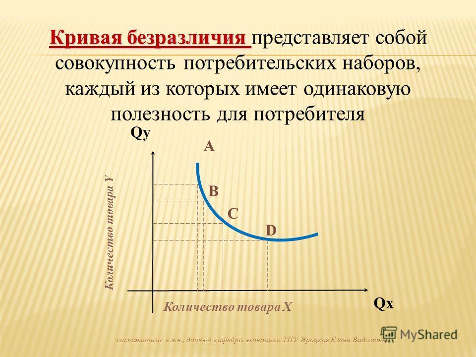 Кривая безразличия Кривая безразличия представляет собой совокупность потребительских наборов, каждый из которых имеет одинаковую полезность для потребителя QхQх Qy Количество товара Х Количество товара Y A B C D составитель: к.э.н., доцент кафедры э