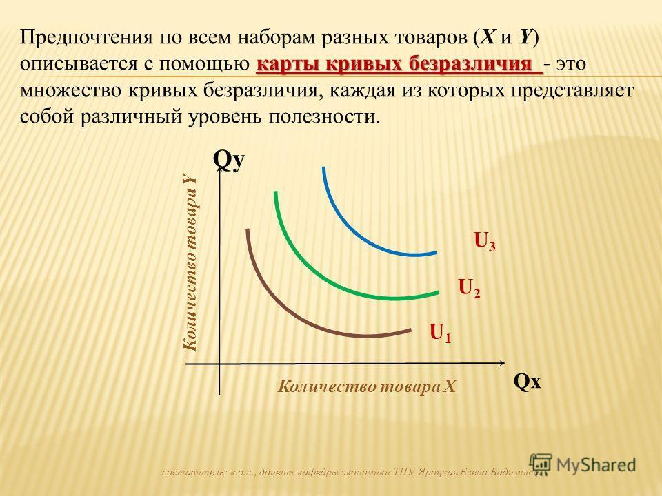 карты кривых безразличия Предпочтения по всем наборам разных товаров (X и Y) описывается с помощью карты кривых безразличия - это множество кривых безразличия, каждая из которых представляет собой различный уровень полезности. QхQх Qy Количество това