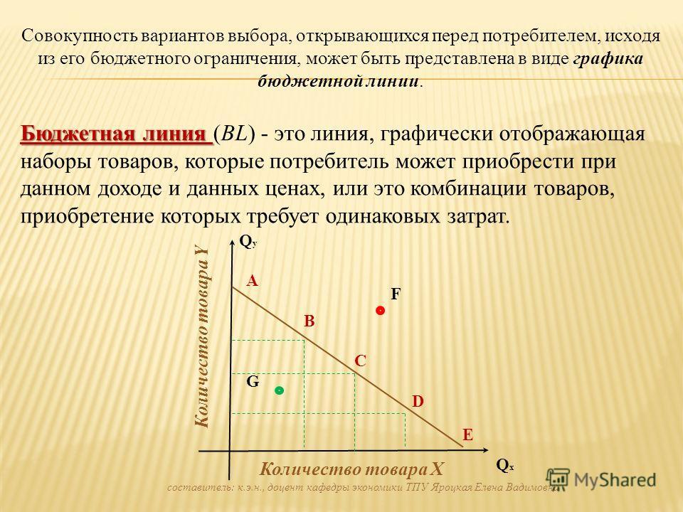 Совокупность вариантов выбора, открывающихся перед потребителем, исходя из его бюджетного ограничения, может быть представлена в виде графика бюджетной линии. Бюджетная линия Бюджетная линия (BL) - это линия, графически отображающая наборы товаров, к