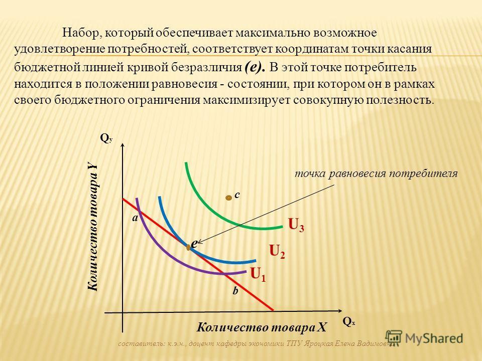 Набор, который обеспечивает максимально возможное удовлетворение потребностей, соответствует координатам точки касания бюджетной линией кривой безразличия (е). В этой точке потребитель находится в положении равновесия - состоянии, при котором он в ра
