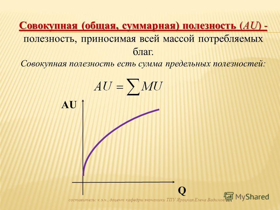 Совокупная (общая, суммарная) полезность (АU) - Совокупная (общая, суммарная) полезность (АU) - полезность, приносимая всей массой потребляемых благ. Совокупная полезность есть сумма предельных полезностей: Q AU составитель: к.э.н., доцент кафедры эк