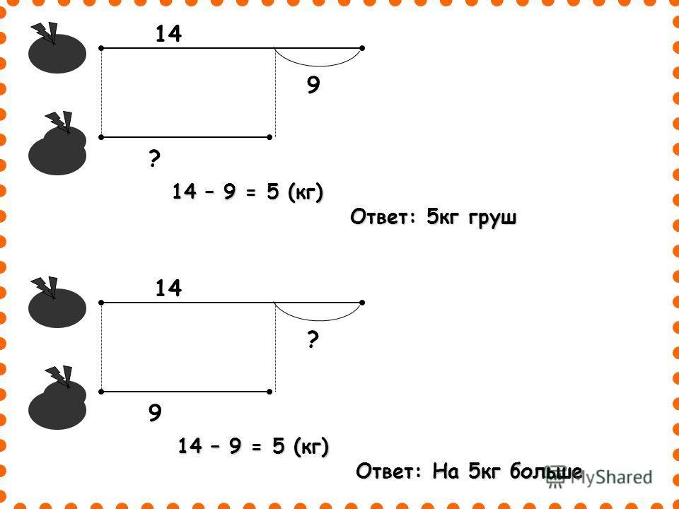 14 – 9 = 5 (кг) Ответ: На 5кг больше Ответ: На 5кг больше 14 9 ? 14 – 9 = 5 (кг) Ответ: 5кг груш Ответ: 5кг груш 14 ? 9