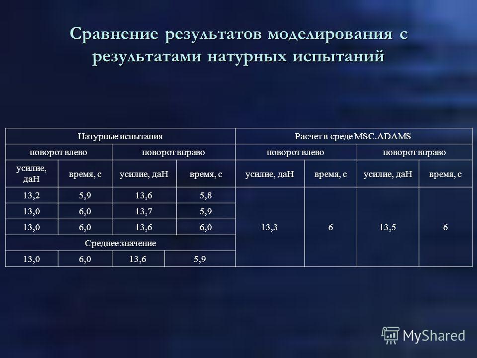 Сравнение результатов моделирования с результатами натурных испытаний Натурные испытанияРасчет в среде MSC.ADAMS поворот влевоповорот вправоповорот влевоповорот вправо усилие, даН время, сусилие, даНвремя, сусилие, даНвремя, сусилие, даНвремя, с 13,2