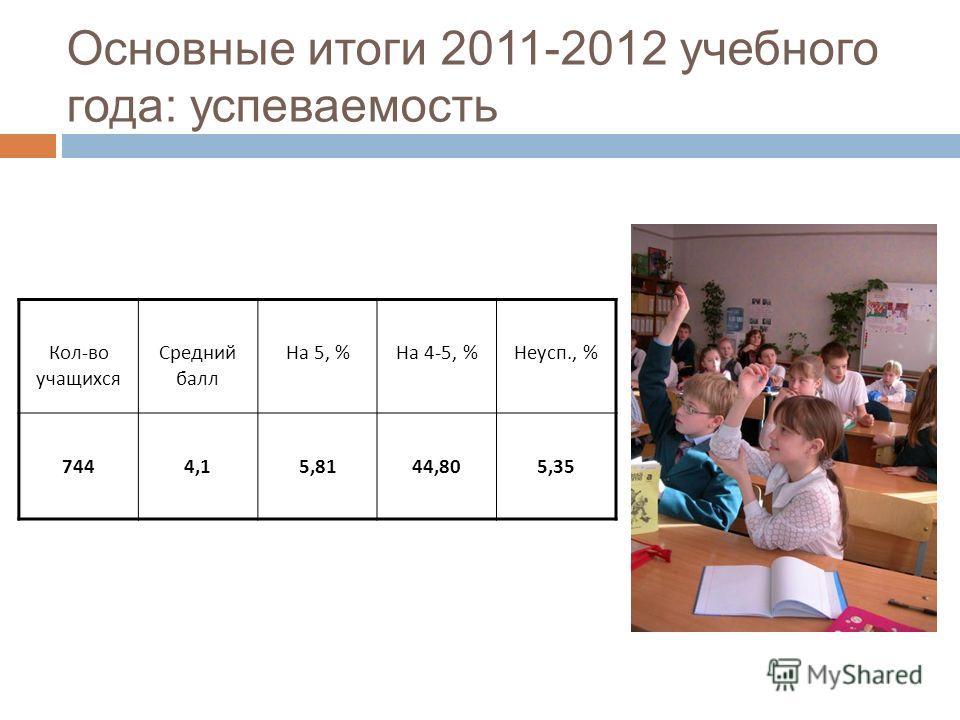 Основные итоги 2011-2012 учебного года: успеваемость Кол-во учащихся Средний балл На 5, %На 4-5, %Неусп., % 7444,15,8144,805,35