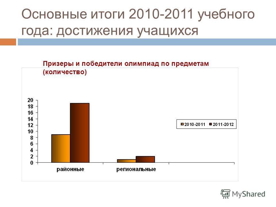 Призеры и победители олимпиад по предметам (количество) Основные итоги 2010-2011 учебного года: достижения учащихся