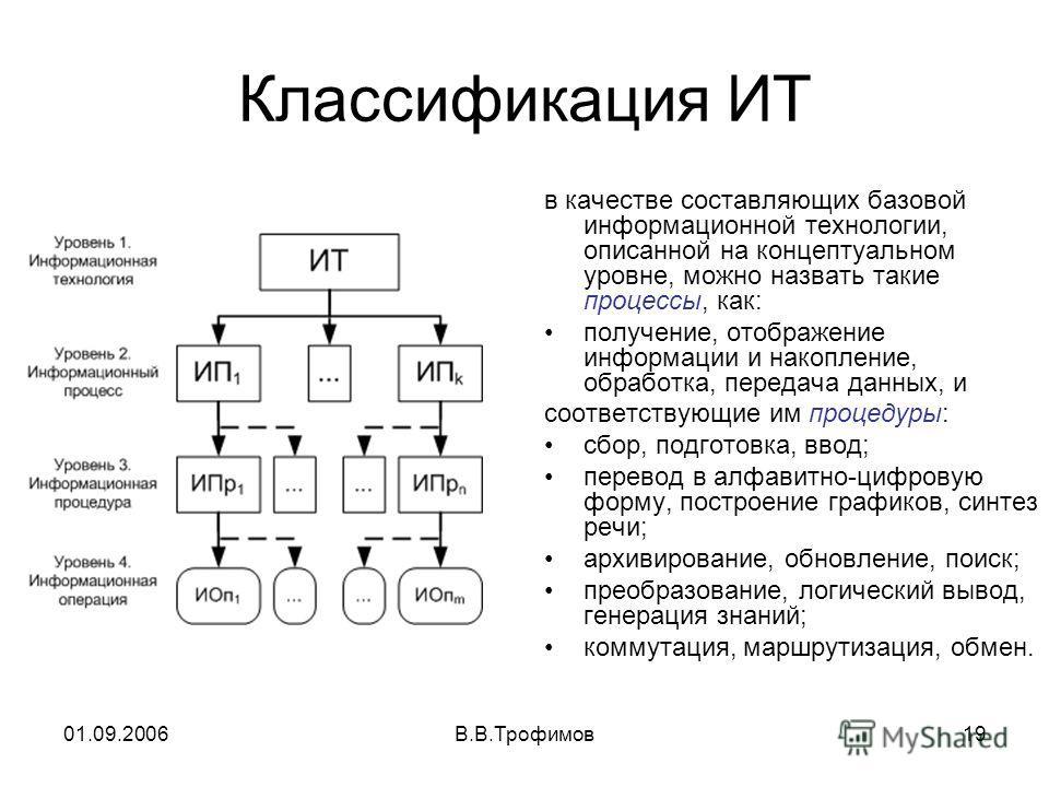 01.09.2006В.В.Трофимов19 Классификация ИТ в качестве составляющих базовой информационной технологии, описанной на концептуальном уровне, можно назвать такие процессы, как: получение, отображение информации и накопление, обработка, передача данных, и