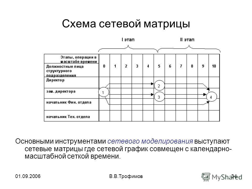 01.09.2006В.В.Трофимов34 Схема сетевой матрицы Основными инструментами сетевого моделирования выступают сетевые матрицы где сетевой график совмещен с календарно- масштабной сеткой времени.
