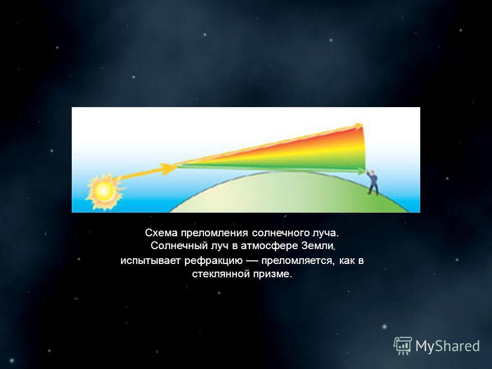 Схема преломления солнечного луча. Солнечный луч в атмосфере Земли испытывает рефракцию преломляется, как в стеклянной призме.