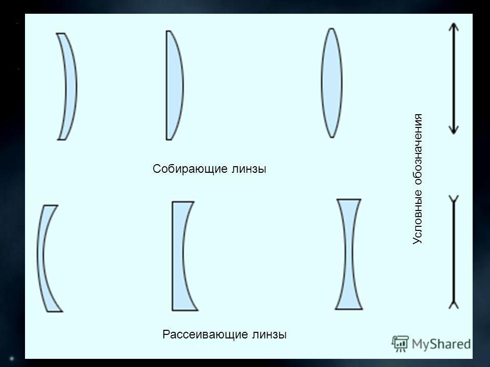 Условные обозначения Собирающие линзы Рассеивающие линзы