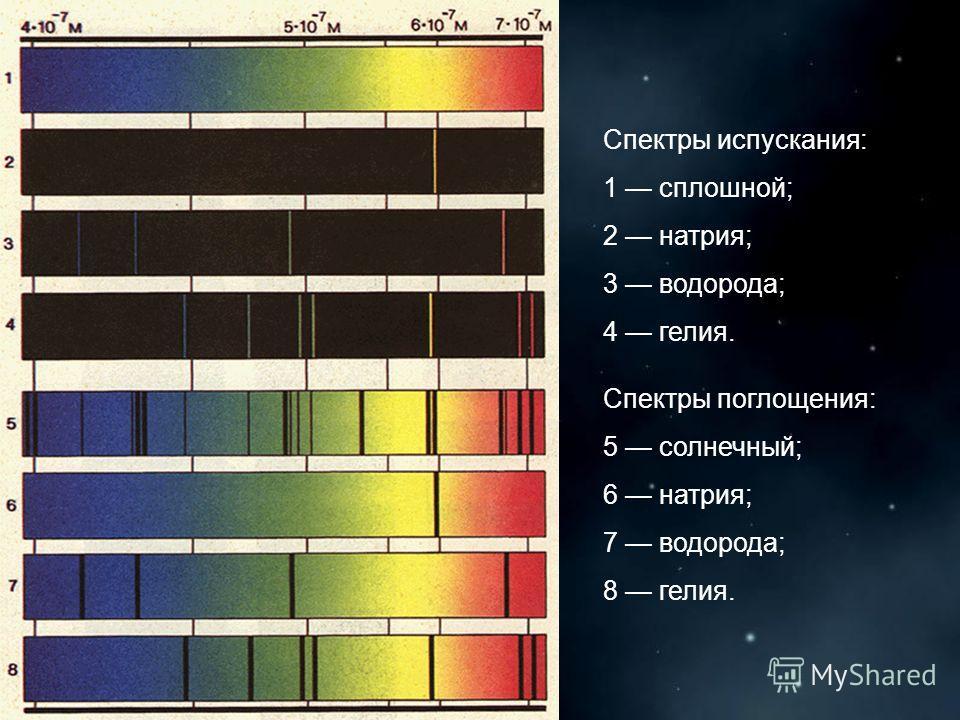 Спектры испускания: 1 сплошной; 2 натрия; 3 водорода; 4 гелия. Спектры поглощения: 5 солнечный; 6 натрия; 7 водорода; 8 гелия.