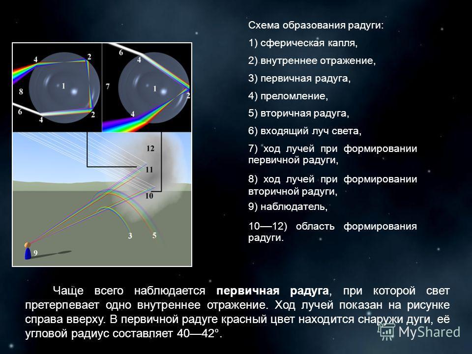 Схема образования радуги: 1) сферическая капля, 2) внутреннее отражение, 3) первичная радуга, 4) преломление, 5) вторичная радуга, 6) входящий луч света, 7) ход лучей при формировании первичной радуги, 8) ход лучей при формировании вторичной радуги,