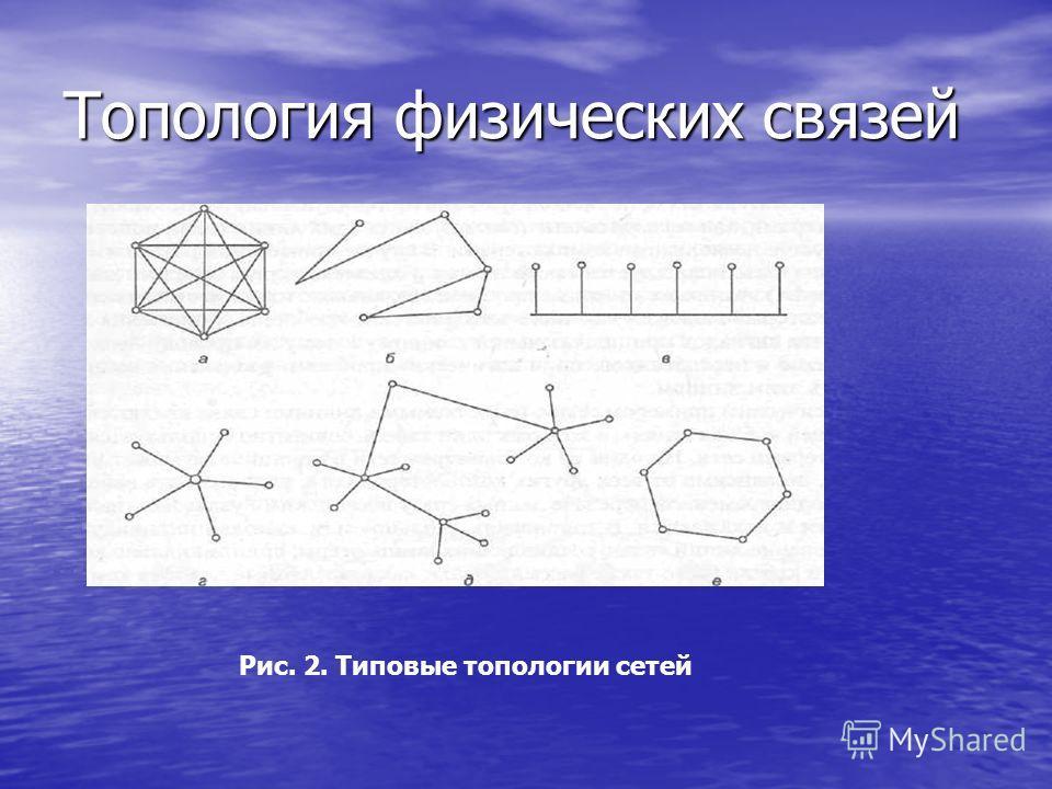 Топология физических связей Рис. 2. Типовые топологии сетей