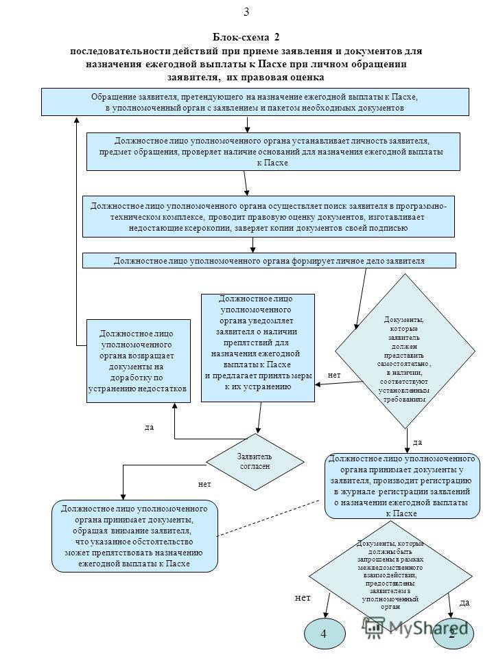 Блок-схема 2 последовательности действий при приеме заявления и документов для назначения ежегодной выплаты к Пасхе при личном обращении заявителя, их правовая оценка Обращение заявителя, претендующего на назначение ежегодной выплаты к Пасхе, в уполн
