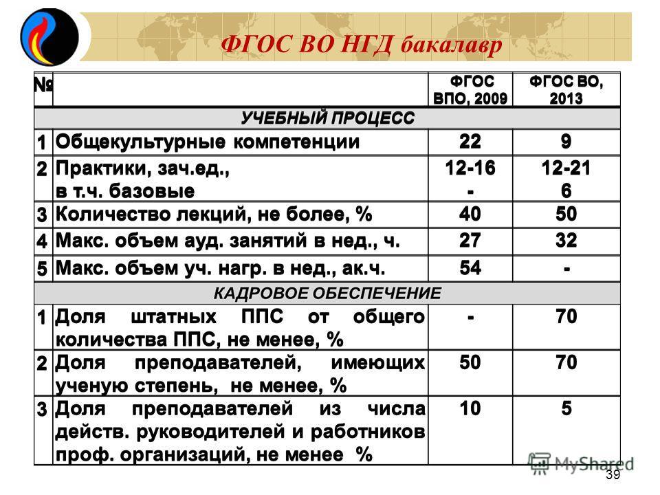 ФГОС ВО НГД бакалавр 39