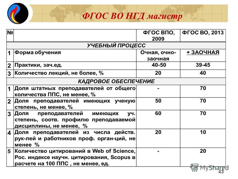 ФГОС ВО НГД магистр 43