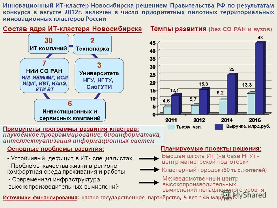 Инновационный ИТ-кластер Новосибирска решением Правительства РФ по результатам конкурса в августе 2012г. включен в число приоритетных пилотных территориальных инновационных кластеров России Приоритеты программы развития кластера: наукоёмкое программи