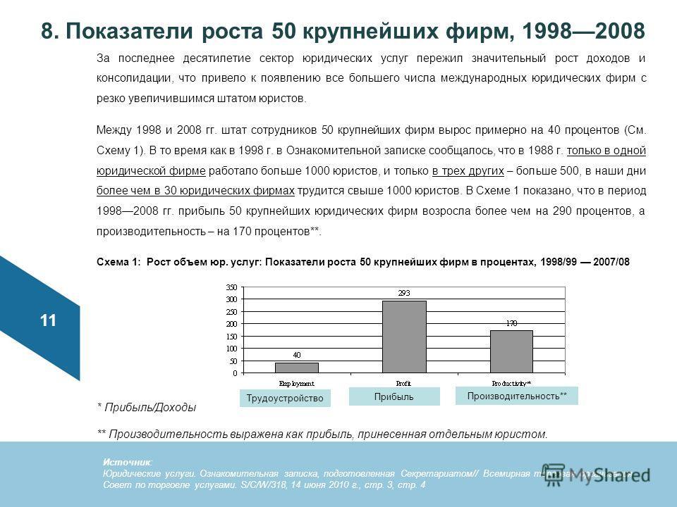 8. Показатели роста 50 крупнейших фирм, 19982008 За последнее десятилетие сектор юридических услуг пережил значительный рост доходов и консолидации, что привело к появлению все большего числа международных юридических фирм с резко увеличившимся штато