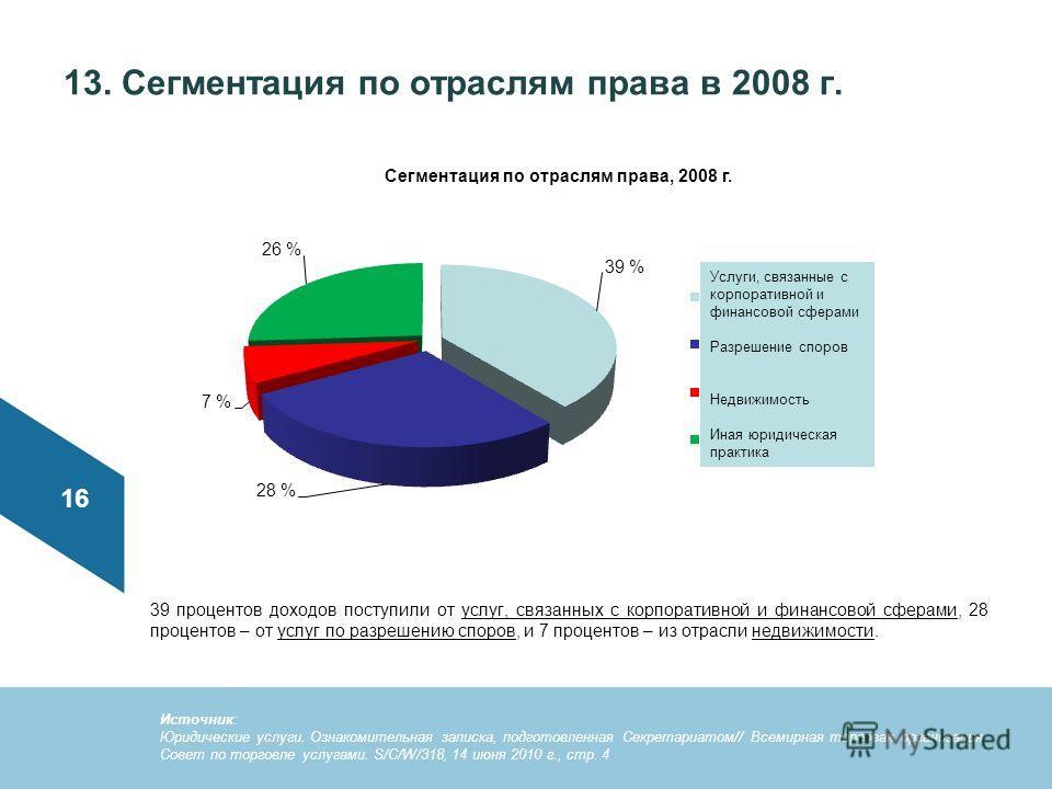 13. Сегментация по отраслям права в 2008 г. 39 процентов доходов поступили от услуг, связанных с корпоративной и финансовой сферами, 28 процентов – от услуг по разрешению споров, и 7 процентов – из отрасли недвижимости. 16 Источник: Юридические услуг
