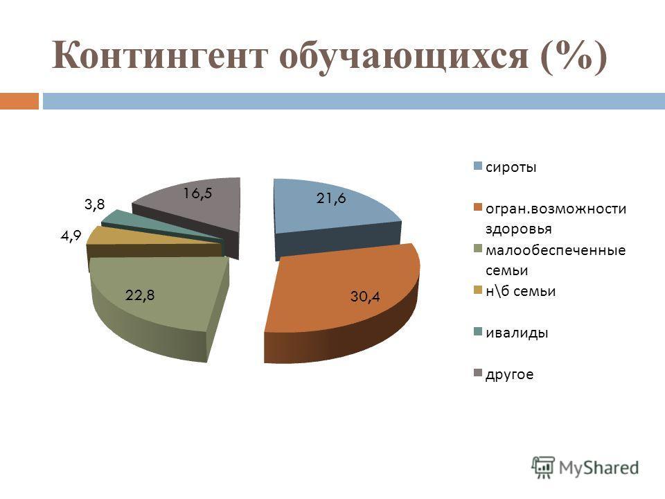 Контингент обучающихся (%)