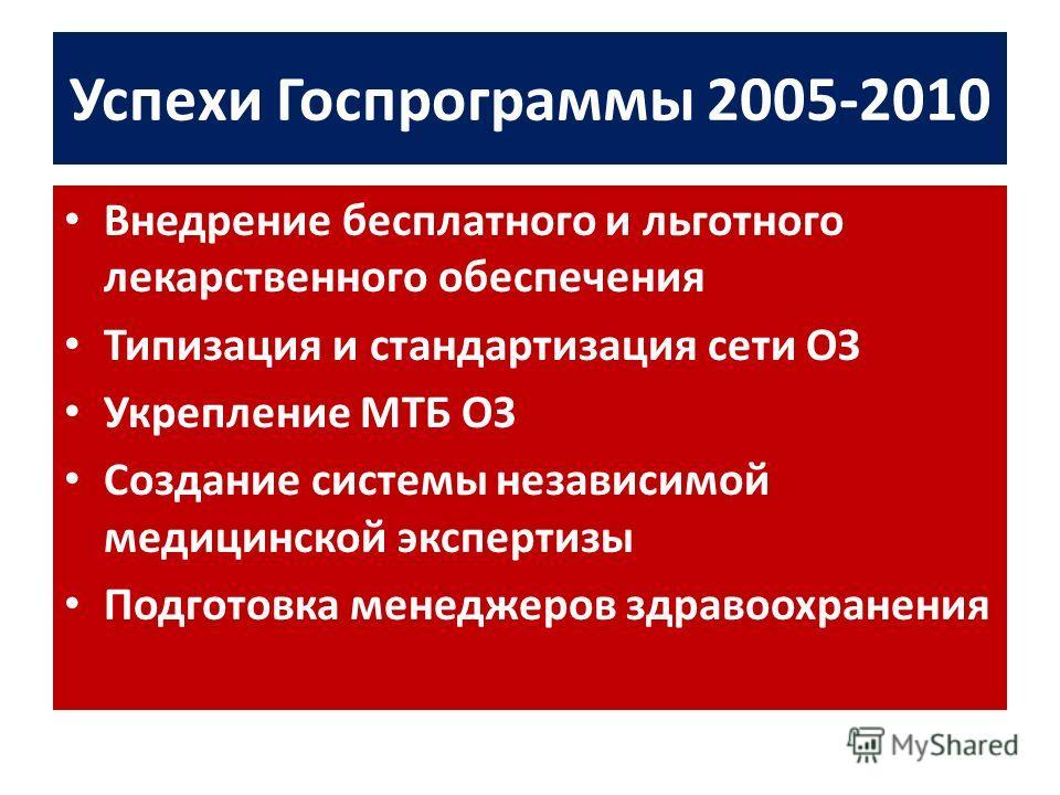 Успехи Госпрограммы 2005-2010 Внедрение бесплатного и льготного лекарственного обеспечения Типизация и стандартизация сети ОЗ Укрепление МТБ ОЗ Создание системы независимой медицинской экспертизы Подготовка менеджеров здравоохранения