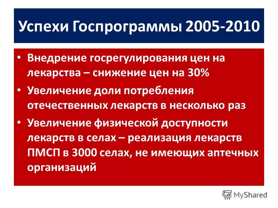 Успехи Госпрограммы 2005-2010 Внедрение госрегулирования цен на лекарства – снижение цен на 30% Увеличение доли потребления отечественных лекарств в несколько раз Увеличение физической доступности лекарств в селах – реализация лекарств ПМСП в 3000 се