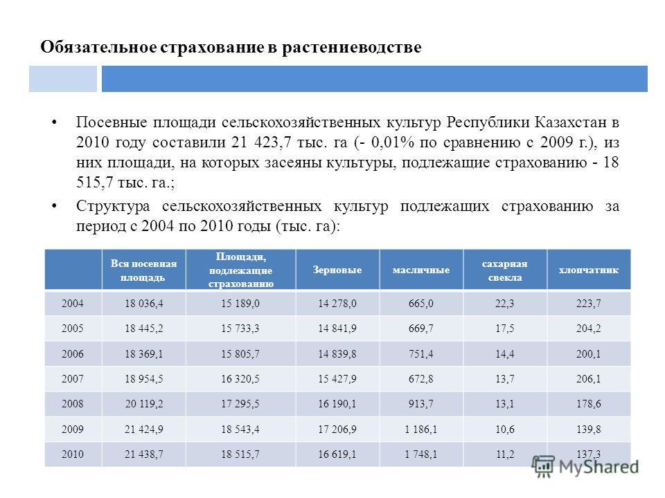 Посевные площади сельскохозяйственных культур Республики Казахстан в 2010 году составили 21 423,7 тыс. га (- 0,01% по сравнению с 2009 г.), из них площади, на которых засеяны культуры, подлежащие страхованию - 18 515,7 тыс. га.; Структура сельскохозя