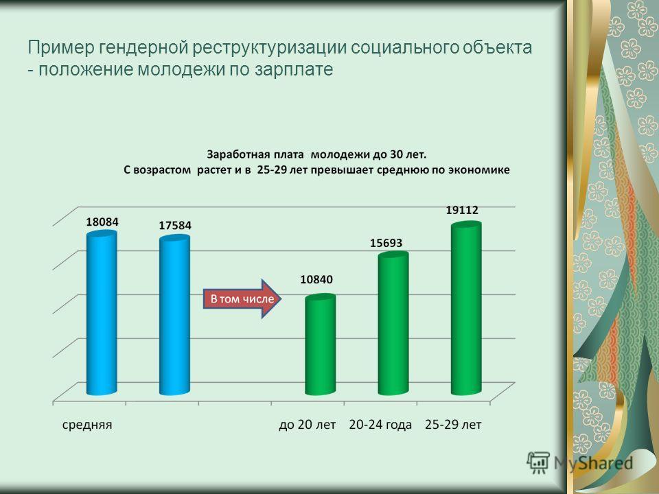 Пример гендерной реструктуризации социального объекта - положение молодежи по зарплате